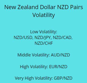 New Zealand Dollar NZD Pairs Volatility