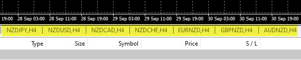 New Zealand Dollar NZD Pairs Grouped Together