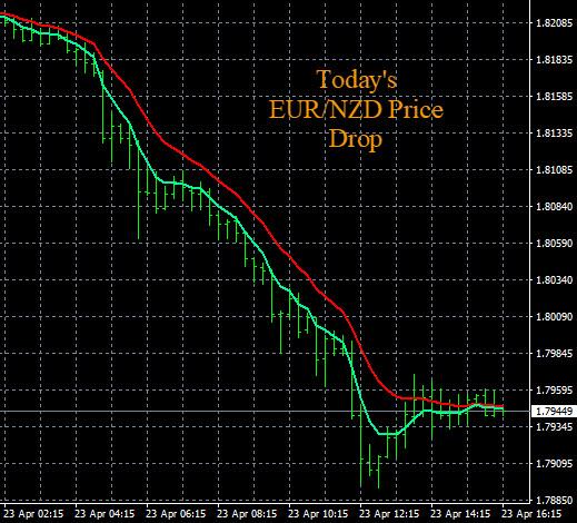 New Zealand Dollar NZD Trade Entry