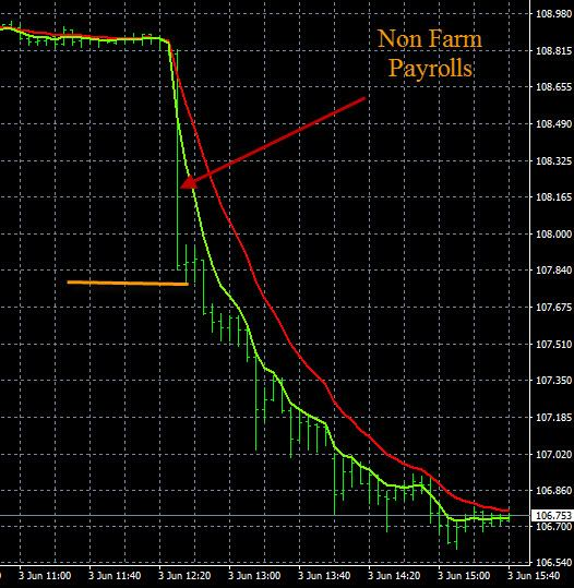 Non Farm Payroll NFP USD/JPY Price Movement