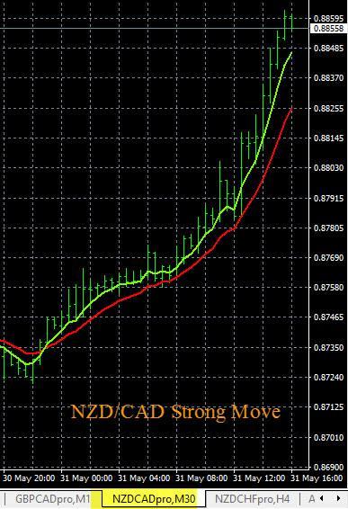 NZD/CAD Buy Signal - Chart