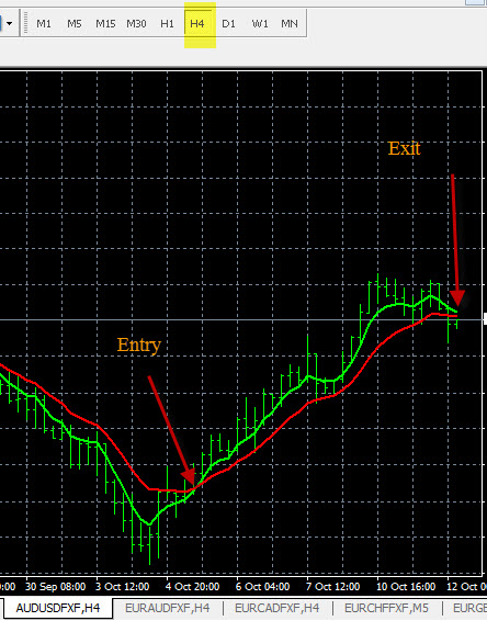 Scalping strategy forex varsity