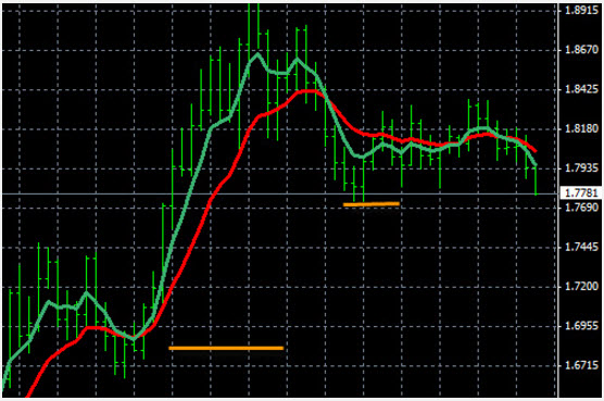Trading Forex Trends - GBP/AUD Moving Averages