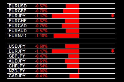 EUR/JPY Sell Signal