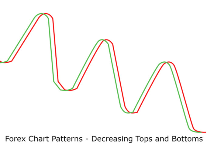 Forex Chart Patterns, Decreasing Tops and Bottoms