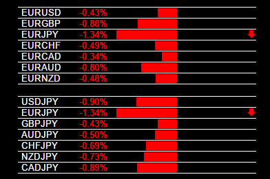 Exotic Currency Pairs EUR/JPY Signal