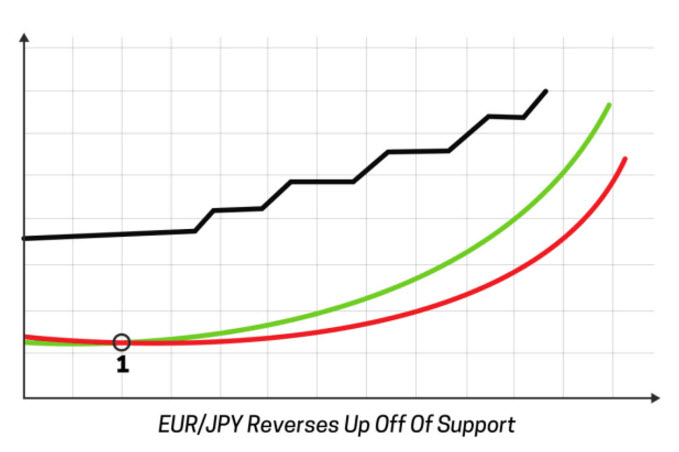 Forex Analysis - EUR/JPY Uptrend