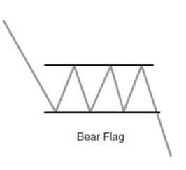 Forex Chart Pattern, Bear Flag