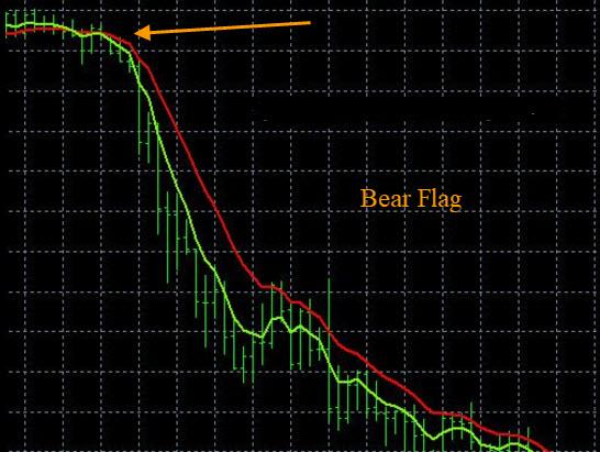 Forex Chart Patterns, Bear Flag
