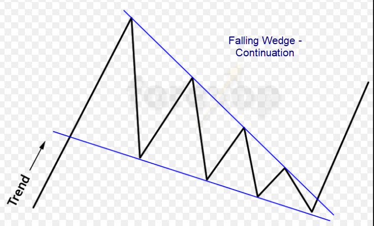 Forex Chart Patterns, Falling Wedge