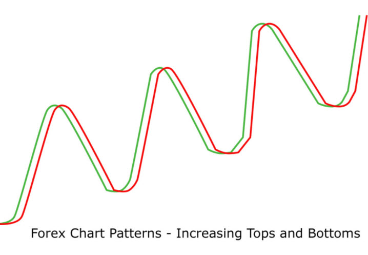 Forex Chart Patterns, Increasing Tops and Bottoms