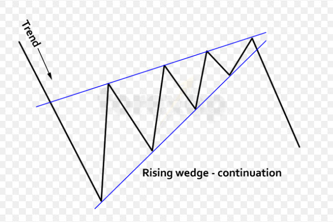 Forex Chart Patterns, Rising Wedge