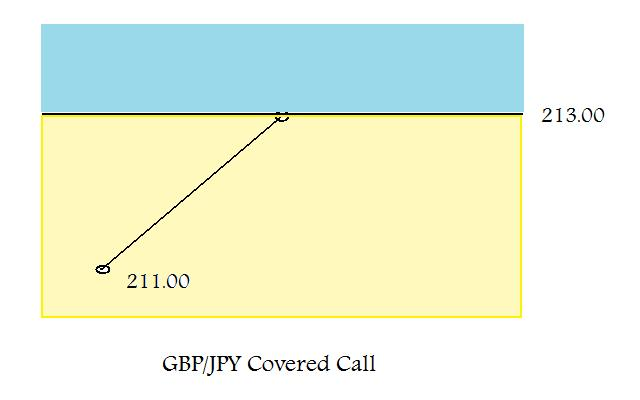 Forex Covered Call