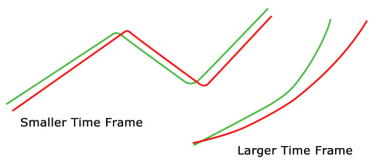 Forex Setups For Swing Trades