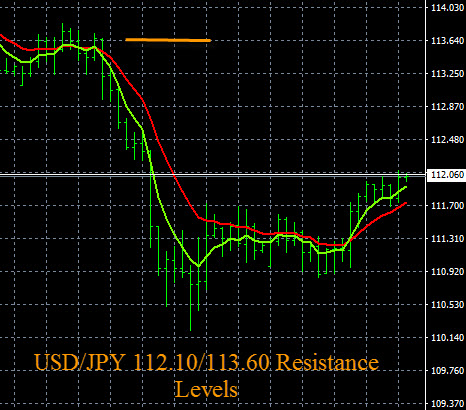 Forex Support And Resistance Levels, Price Alerts