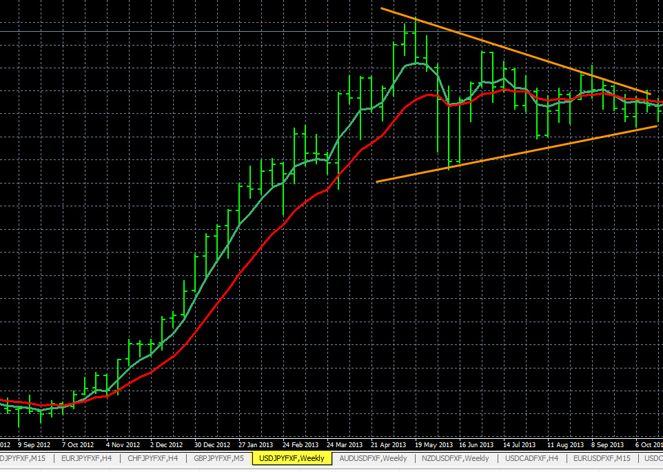 Forex Symmetrical Triangle Pattern