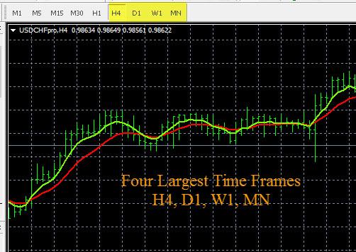Forex Trading Plan - Large Time Frames