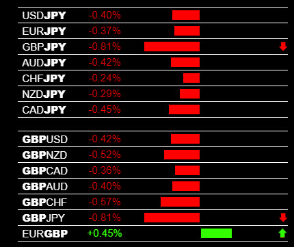 Forex Trading Signals, GBP/JPY Sell Signal