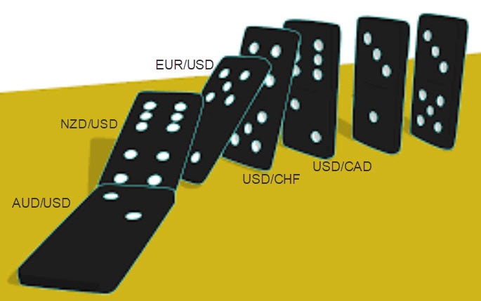 Forex Trading, The Domino Effect