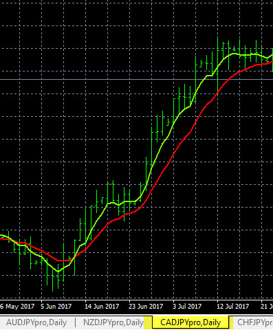 Forex Trend Indicators, Moving Averages - Forexearlywarning