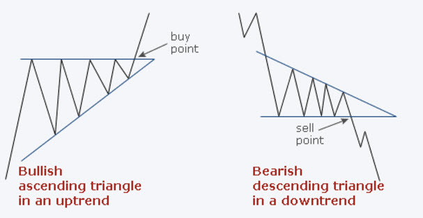 Forex Triangle Patterns