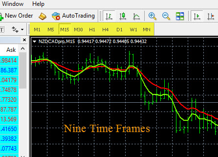 Multiple Time Frame Analysis - Nine Time Frames