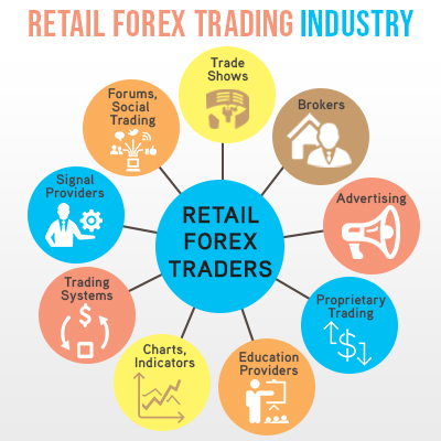 Forex retail trading usd inr forex rate